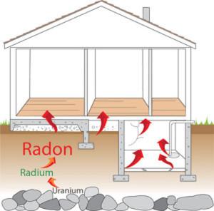 Radon enters a House